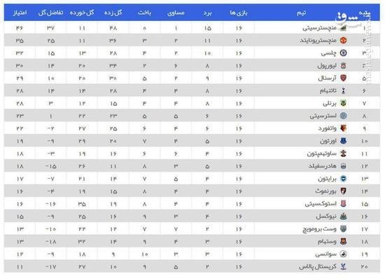 عکس/ جدول لیگ برتر و اختلاف 11 امتیازی منسیتی با یونایتد