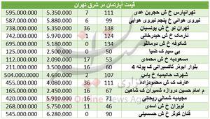 قیمت مسکن در شرق تهران +جدول