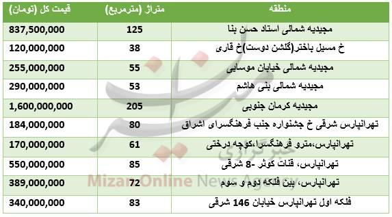 برای خرید خانه در شرق تهران چقدر باید هزینه کرد؟ +جدول