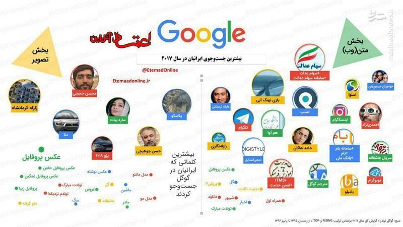 بیشترین کلماتی که ایرانیان در گوگل به دنبالش بودند