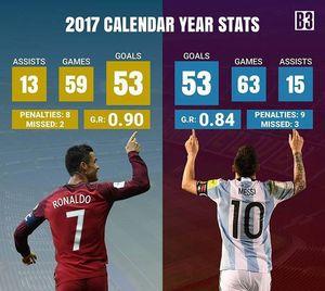 عکس/ مقایسه مسی و رونالدو پیش از الکلاسیکو