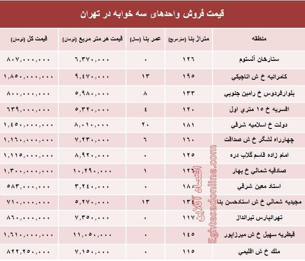 قیمت آپارتمان های سه خوابه در تهران + جدول
