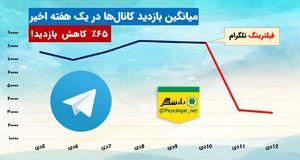 میانگین بازدید کانال های تلگرامی در هفته اخیر