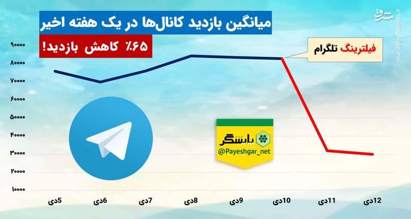65% کاهش بازدید پستها در کانالهای تلگرام