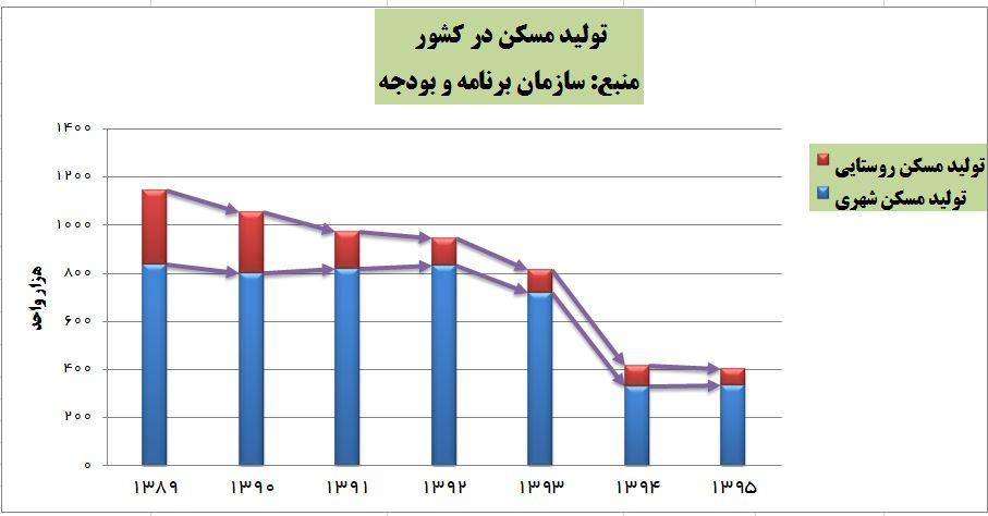 دولت حسن روحانی چه بلایی بر سر مسکن آورد؟ + نمودار