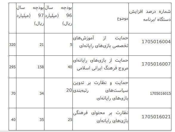 تهدید جدی پیش روی صنعت اپلیکیشن ایران
