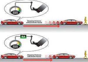 سیستم دستیار ترمز اتومبیل