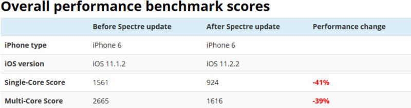 نصب پچ امنیتی iOS ۱۲.۲.۲ دستگاه شما را کُند می کند