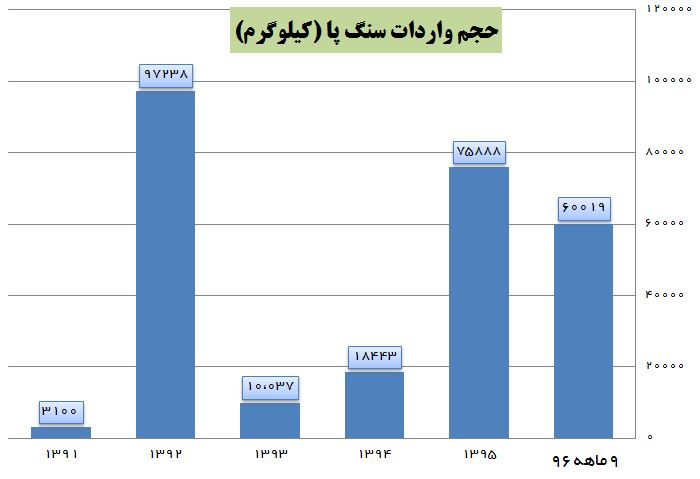 چین، آلمان، ایتالیا و کرهجنوبی هم سنگپا به ایران فرستادند! + جدول