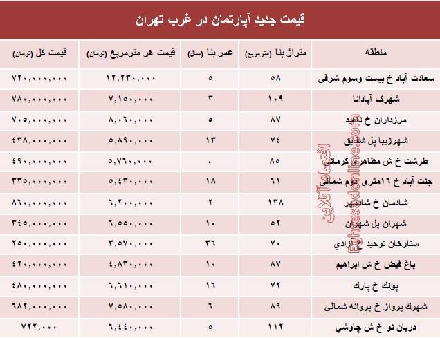 جدول/ قیمت قطعی معاملات آپارتمان در غرب تهران