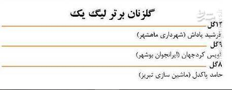 عکس/ جدول گلزنان لیگ دسته اول فوتبال