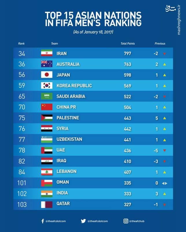 عکس/15 تیم برتر آسیا در رنکینگ جدید فیفا