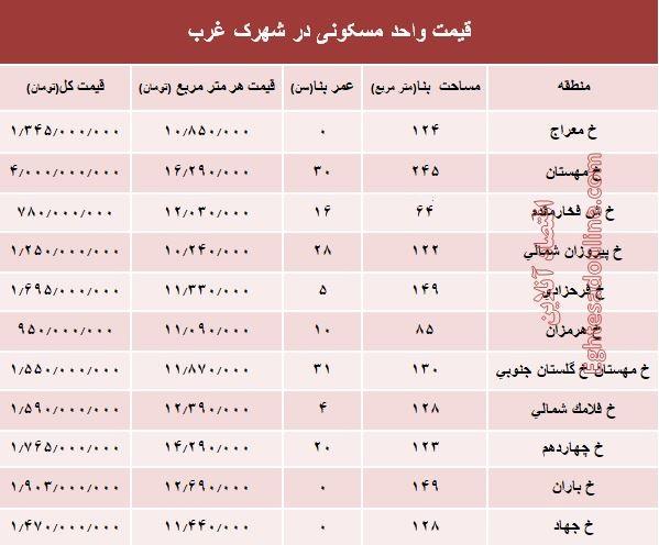قیمت آپارتمان در شهرک غرب تهران +جدول