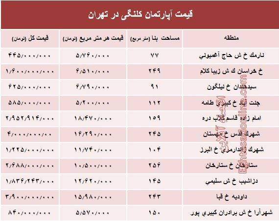 جدول/ قیمت واحدهای کلنگی در تهران