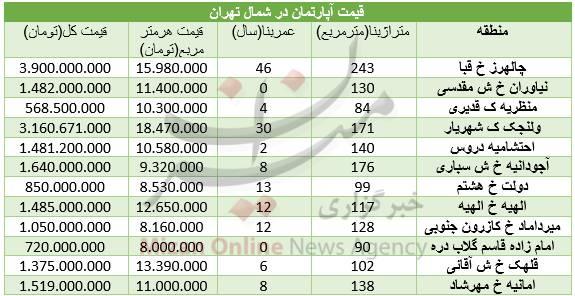جدول/ قیمت مسکن در شمال تهران