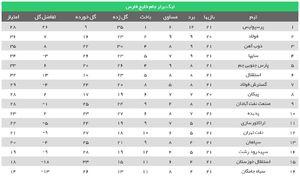 جدول لیگ برتر در پایان هفته 21