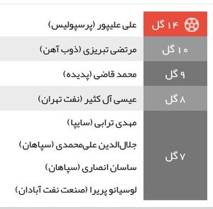 عکس/ جدول گلزنان لیگ برتر در پایان هفته 21