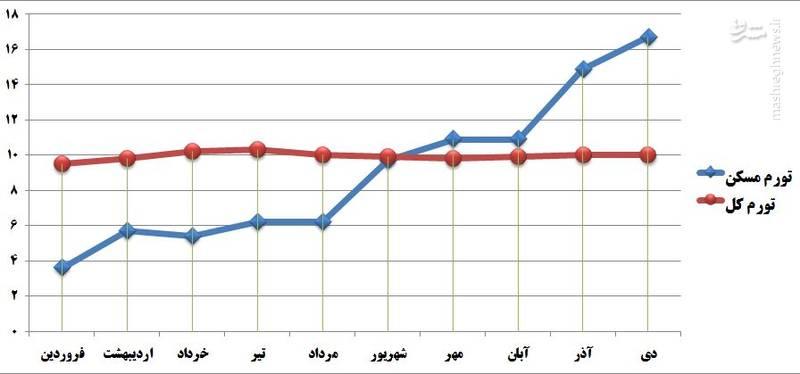 گرانی مسکن، خطرناک شد/ رشد قیمت مسکن از تورم جلو افتاد+ جدول