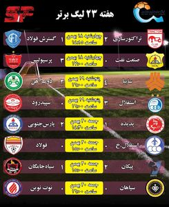 عکس/ نتایج بازیهای هفته 23 لیگ برتر