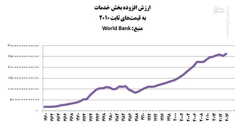 2188676 - پیشرفت های کشور پس از انقلاب در یک نگاه