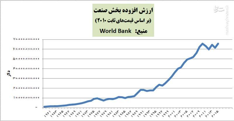 2188681 - پیشرفت های کشور پس از انقلاب در یک نگاه