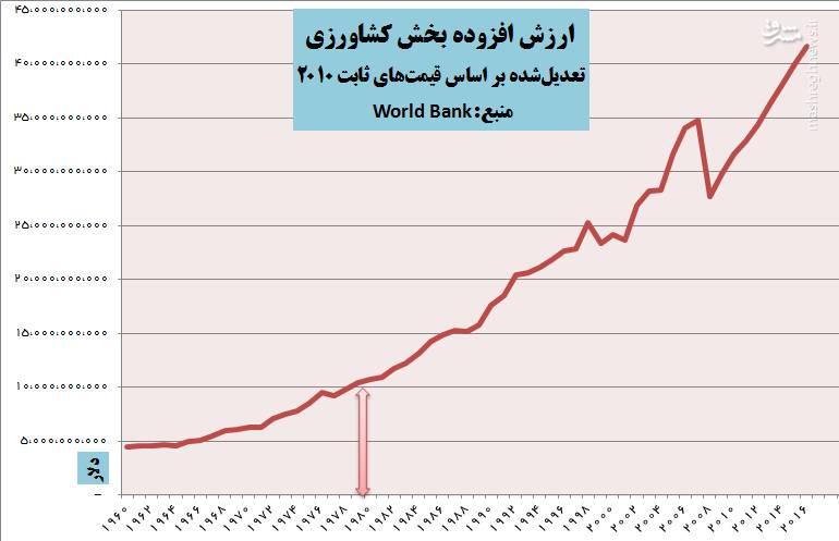 2188684 - پیشرفت های کشور پس از انقلاب در یک نگاه