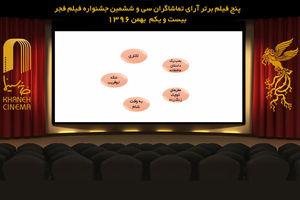 اعلام نتایج آرای مردمی تا روز دهم جشنواره فیلم فجر
