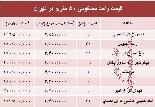 جدول/ قیمت واحد مسکونی 50 متری در تهران