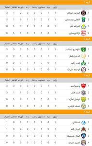 جدول لیگ آسیا