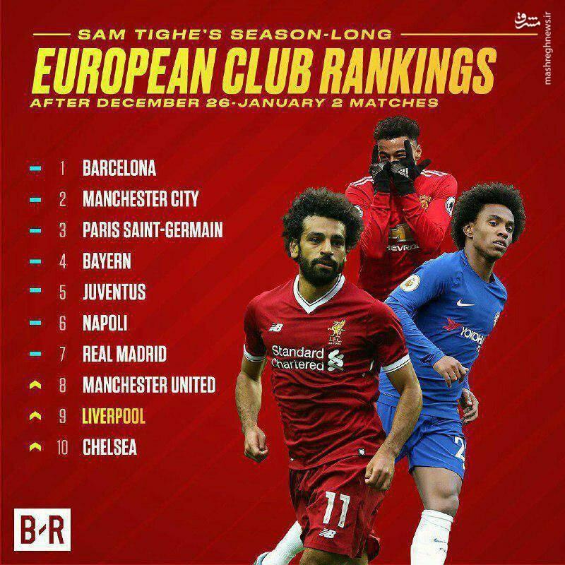 عکس/ جدیدترین رده بندی باشگاه های اروپا