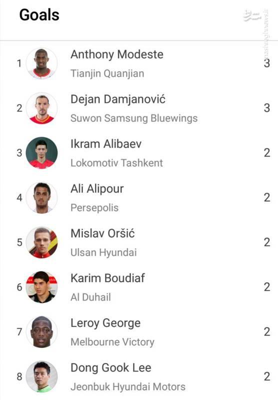 عکس/ برترین گلزنان هفته اول لیگ قهرمانان آسیا