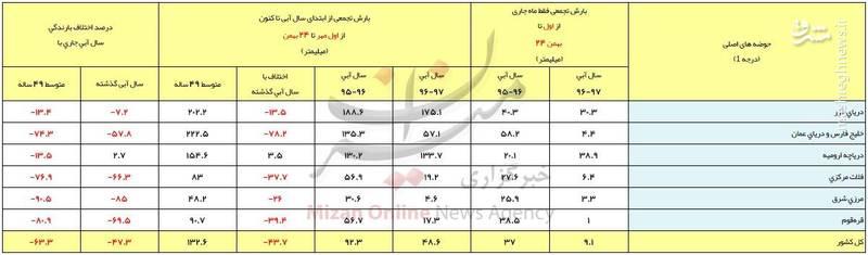 کاهش ۵۸ درصدی بارش در تهران +جدول