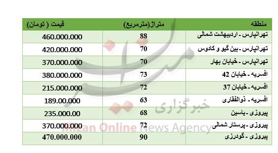 جدول/ قیمت آپارتمان در شرق تهران