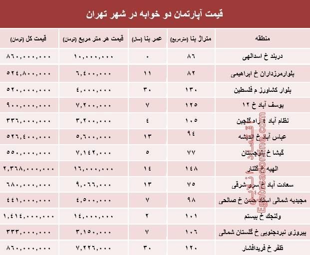 جدول/ قیمت آپارتمان دوخوابه در شهر تهران