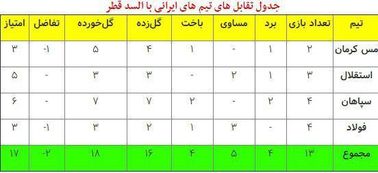 عکس/ جدول تقابل های تیم های ایرانی با السد قطر