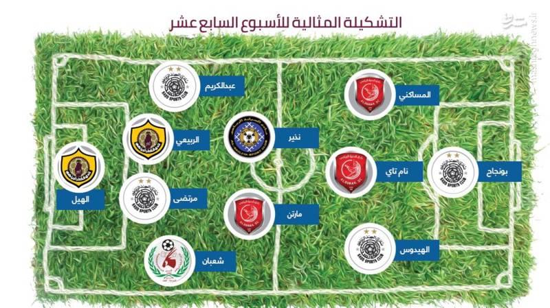 پورعلی گنجی در تیم منتخب هفته قطری ها