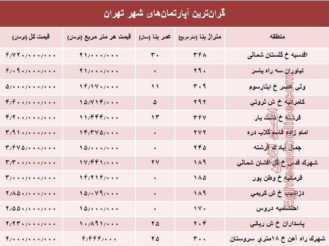 جدول/ قیمت گران ترین آپارتمان های تهران