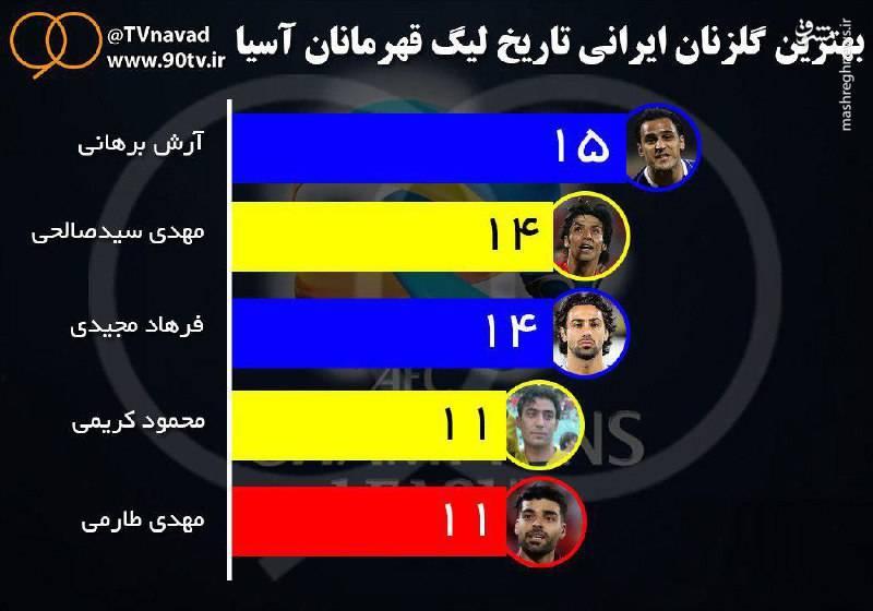 عکس/ بهترین گلزنان ایرانی تاریخ لیگ قهرمانان آسیا