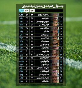عکس/ جدول امتیازی سرمربیان لیگ برتر فوتبال