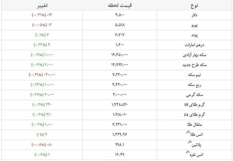 قیمت های امروز دلار و سکه در بازار +جدول