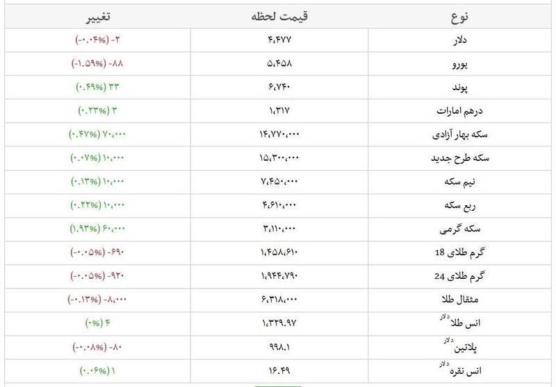 جدیدترین قیمت سکه و ارز در بازار +جدول
