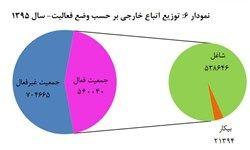 تعداد شاغلان خارجی در ایران چقدر است؟ +نمودار