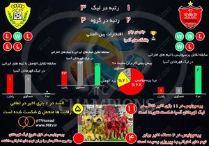 عکس/ پیش بازی پرسپولیس و الوصل