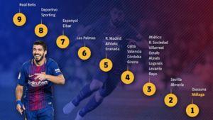 عکس/ سوارس به هر تیم در لالیگا چند تا گل زده؟
