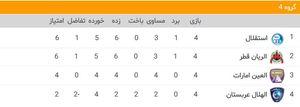 عکس/ جایگاه استقلال در گروه D لیگ قهرمانان آسیا