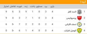 جدول گروه C لیگ قهرمانان آسیا پرسپولیس