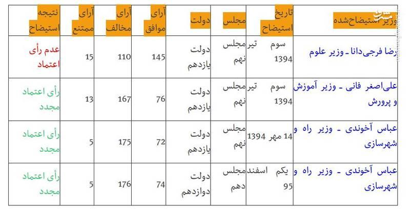 تمامی وزرای دولت روحانی که استیضاح شدند +جدول