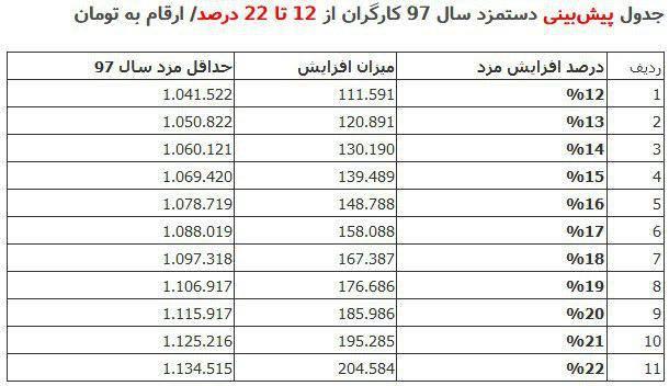 2211126 - 11سناریو برای افزایش حداقل مزد سال 97