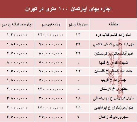 2211145 - اجارهبهای آپارتمان ۱۰۰ متری در تهران +جدول