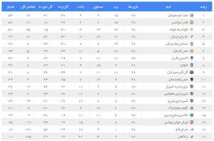 عکس/ نتایج و جدول لیگ یک در پایان هفته 28
